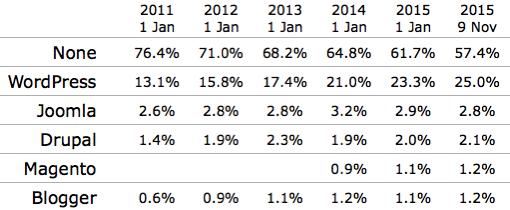 CMSでWordPressのシェアだけが増加中、Webサイトの25%がWordPressに
